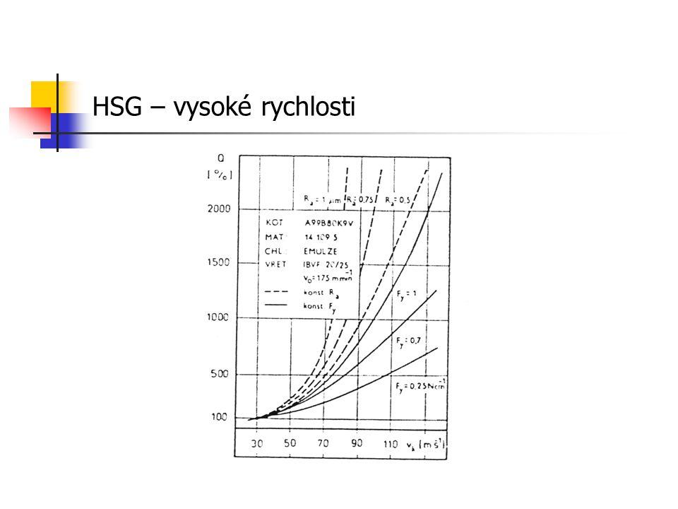 HSG – vysoké rychlosti