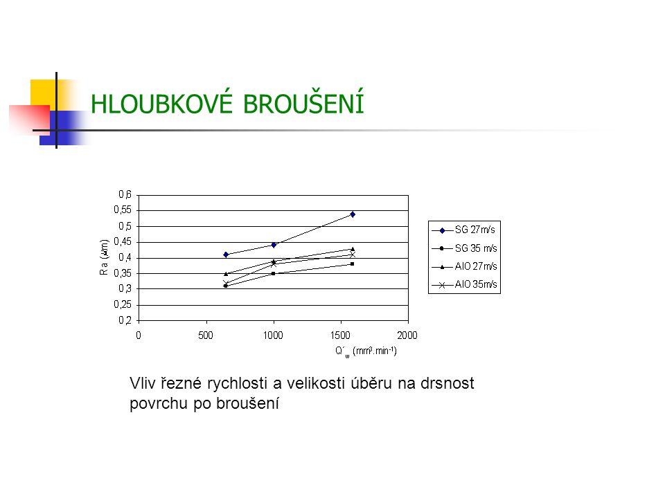 HLOUBKOVÉ BROUŠENÍ Vliv řezné rychlosti a velikosti úběru na drsnost povrchu po broušení