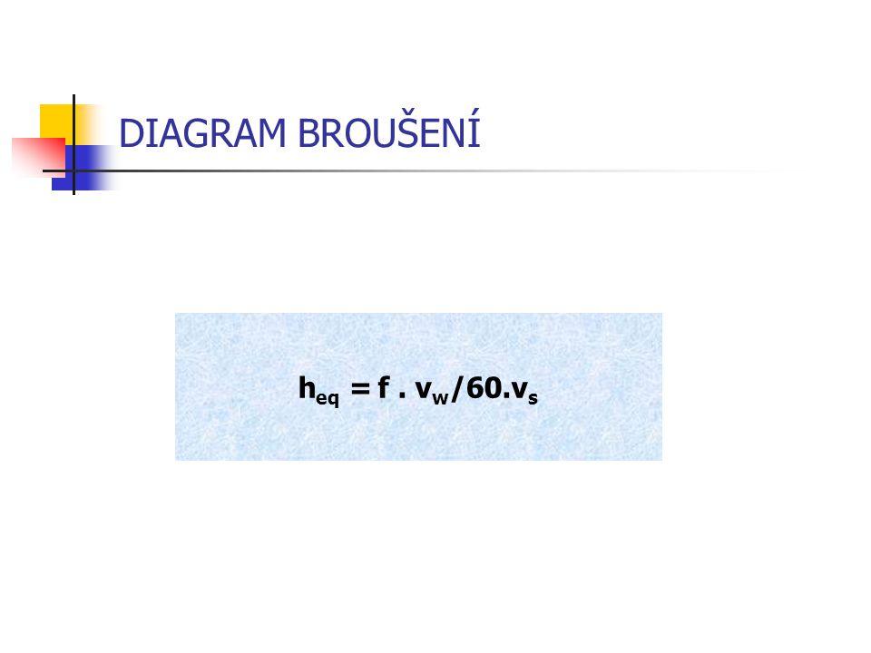 DIAGRAM BROUŠENÍ heq = f . vw/60.vs