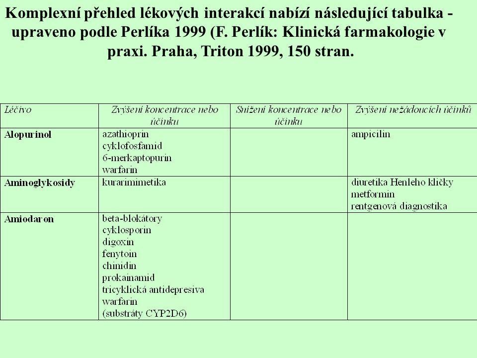 Komplexní přehled lékových interakcí nabízí následující tabulka -