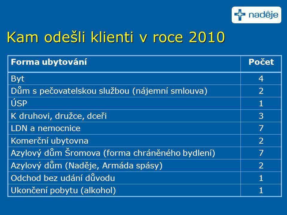 Kam odešli klienti v roce 2010