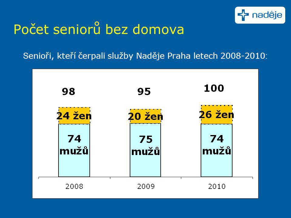 Počet seniorů bez domova