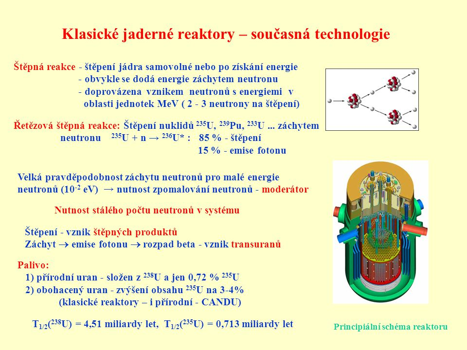 Klasické jaderné reaktory – současná technologie
