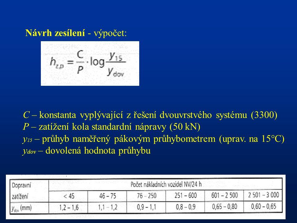 Návrh zesílení - výpočet: