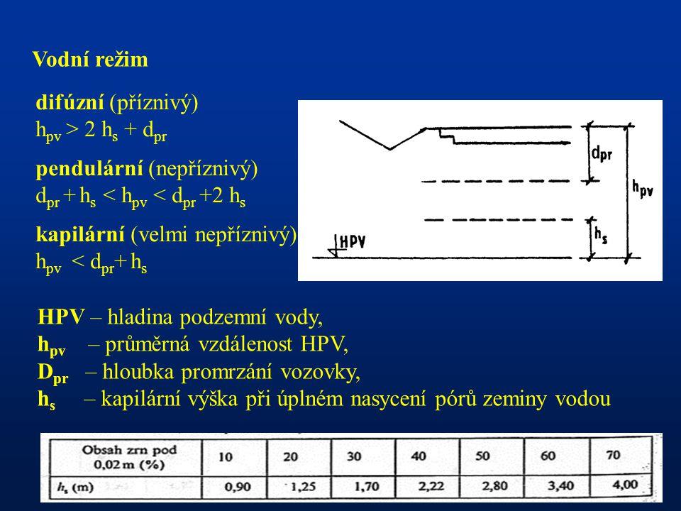 Vodní režim difúzní (příznivý) hpv > 2 hs + dpr. pendulární (nepříznivý) dpr + hs < hpv < dpr +2 hs.