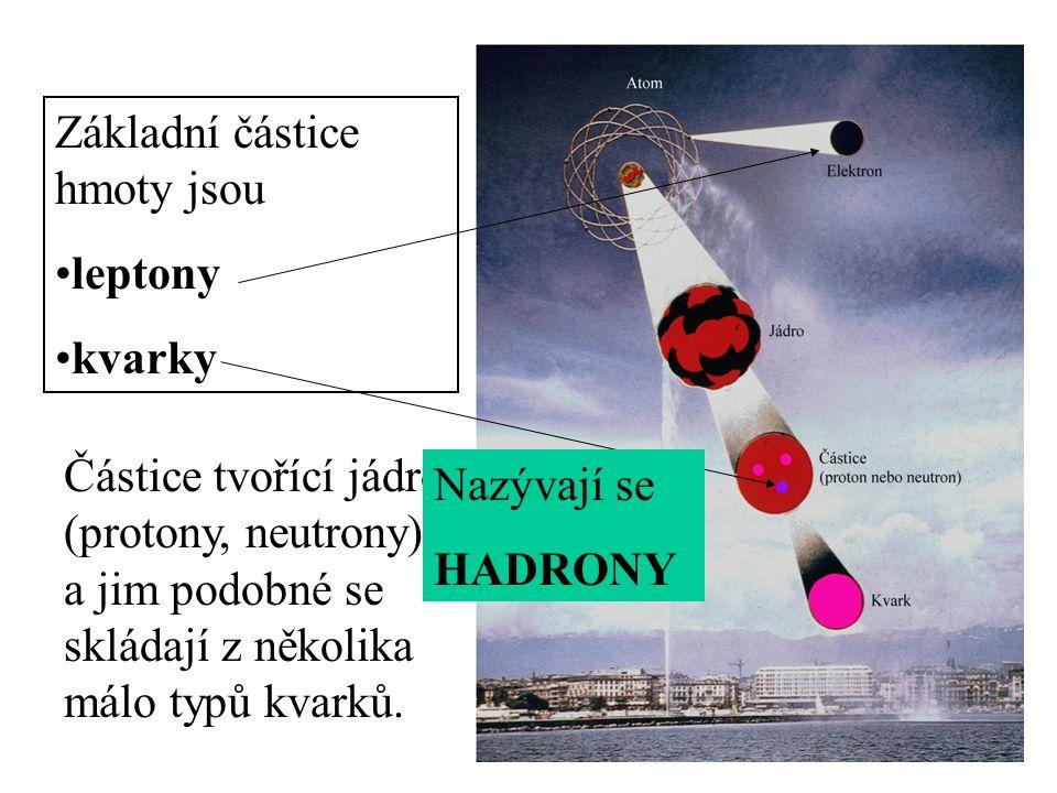 Základní částice hmoty jsou
