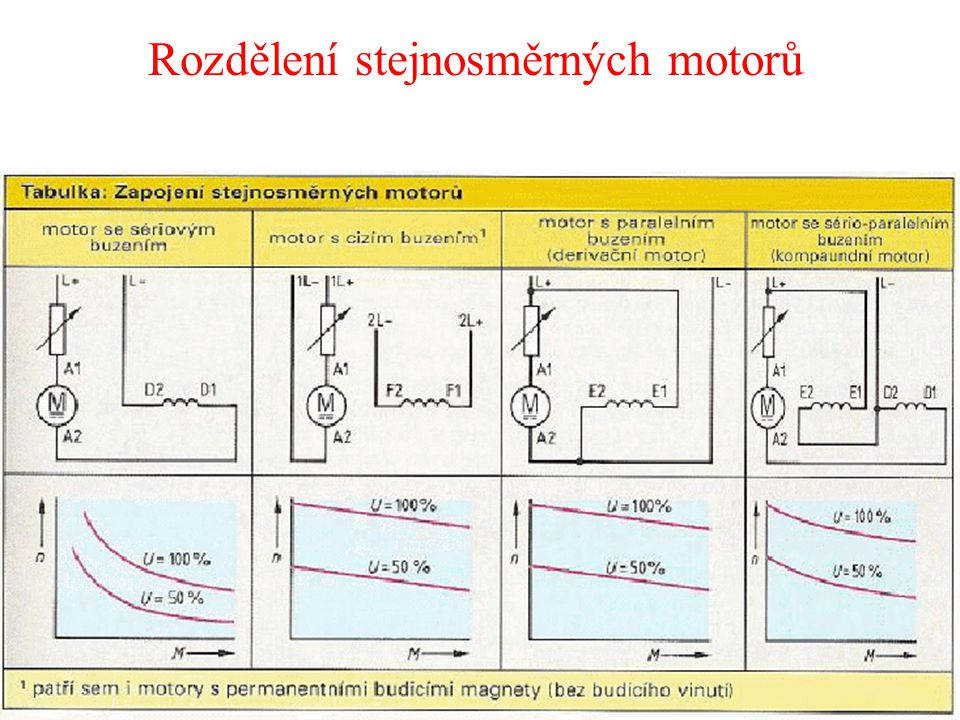 Rozdělení stejnosměrných motorů