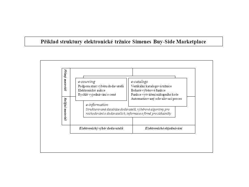 Příklad struktury elektronické tržnice Simenes Buy-Side Marketplace