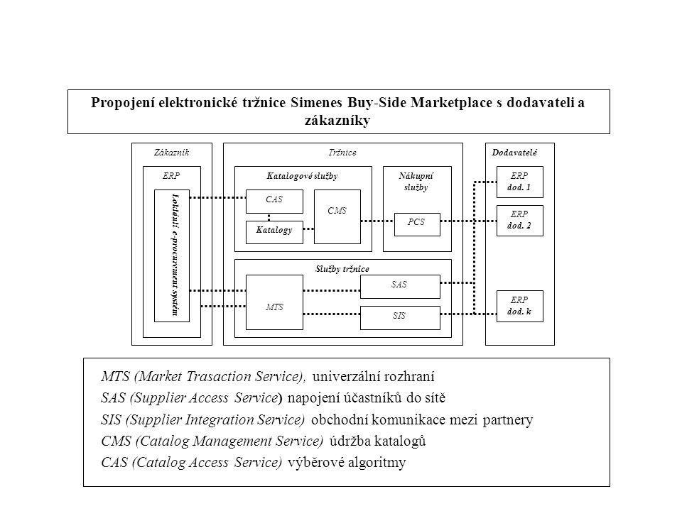 Loklánlí e-procurement systém
