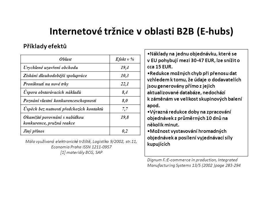 Internetové tržnice v oblasti B2B (E-hubs)