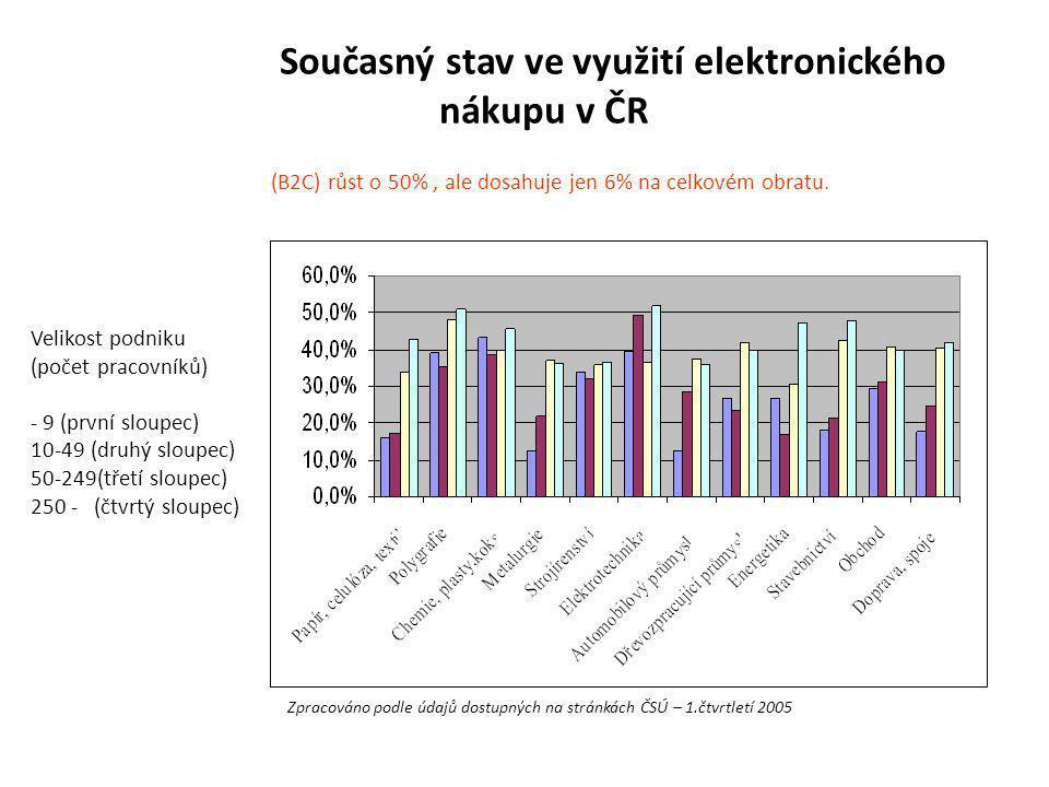 Současný stav ve využití elektronického nákupu v ČR