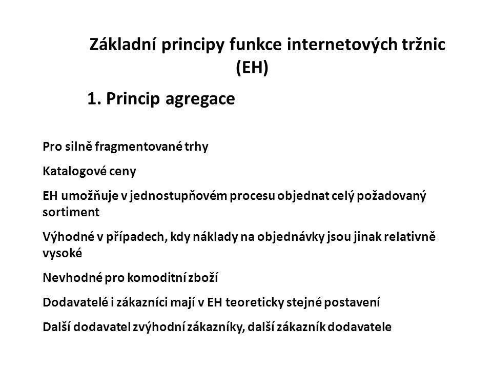 Základní principy funkce internetových tržnic (EH)