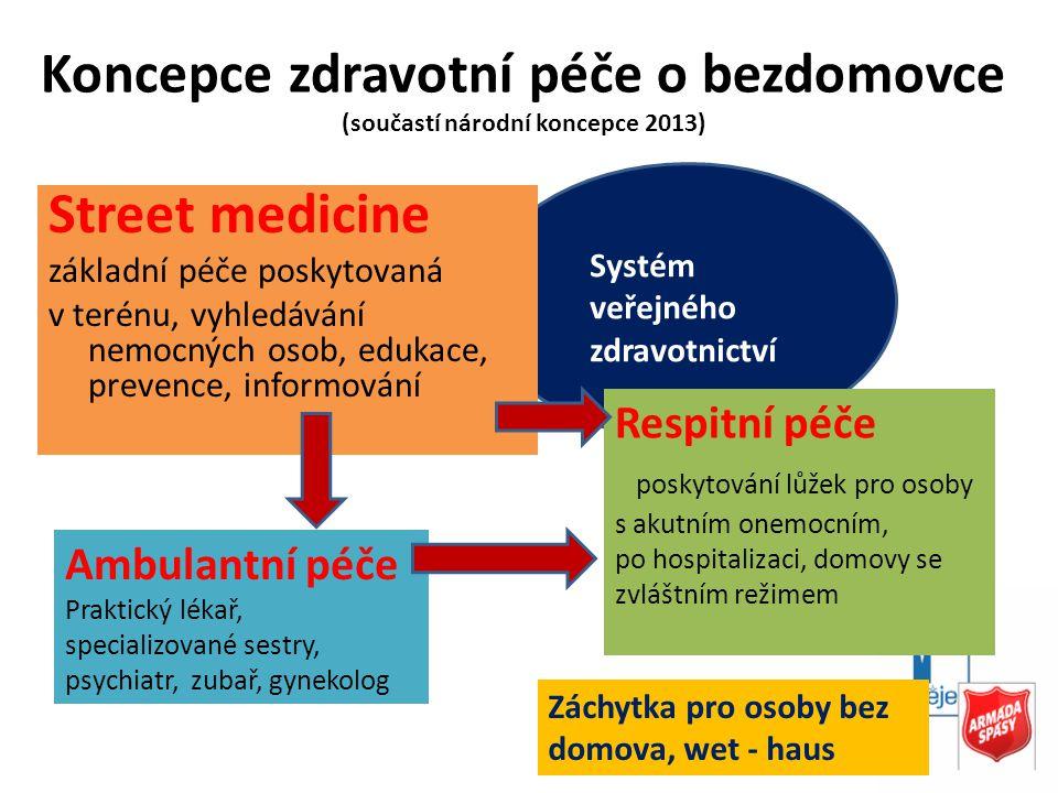Koncepce zdravotní péče o bezdomovce (součastí národní koncepce 2013)