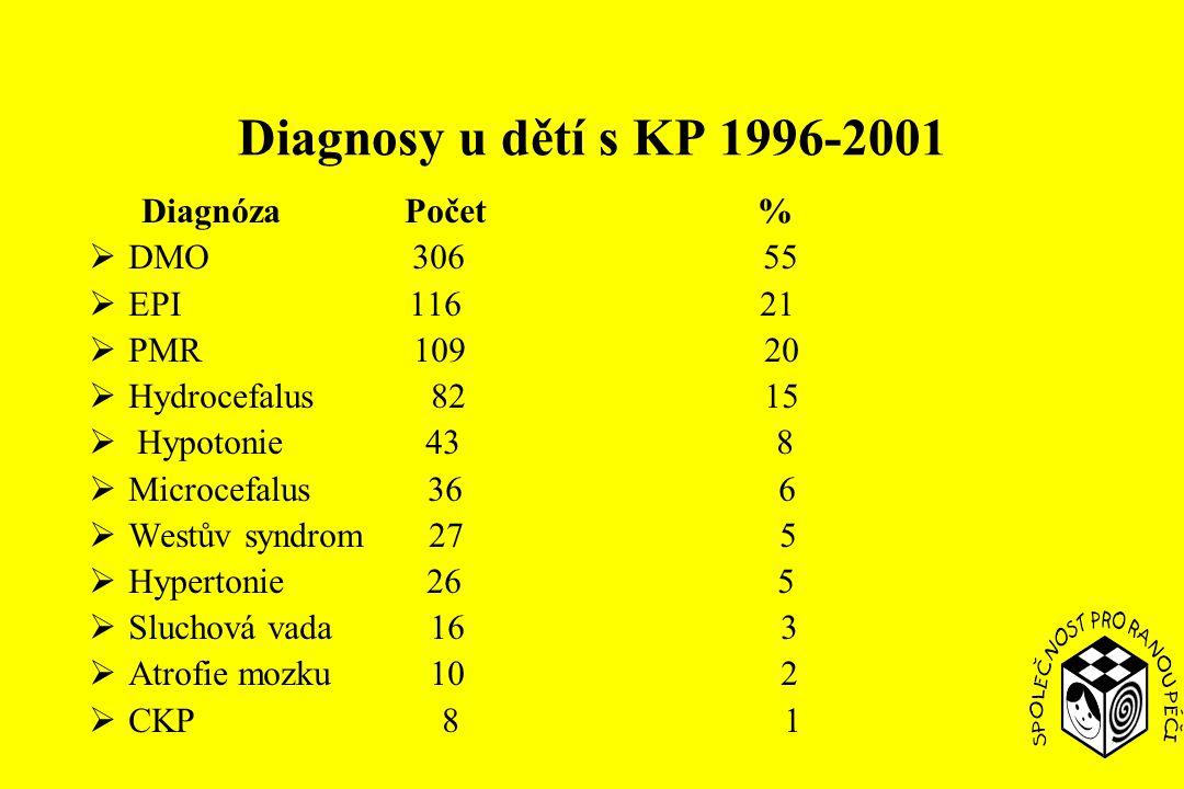 Diagnosy u dětí s KP 1996-2001 Diagnóza Počet % DMO 306 55 EPI 116 21