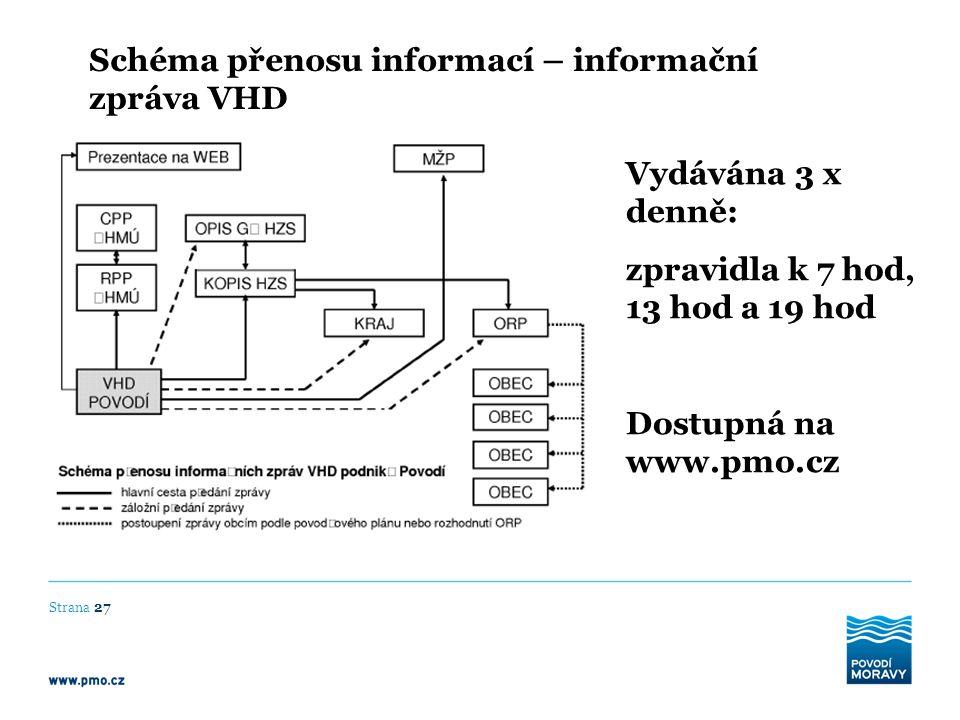 Schéma přenosu informací – informační zpráva VHD