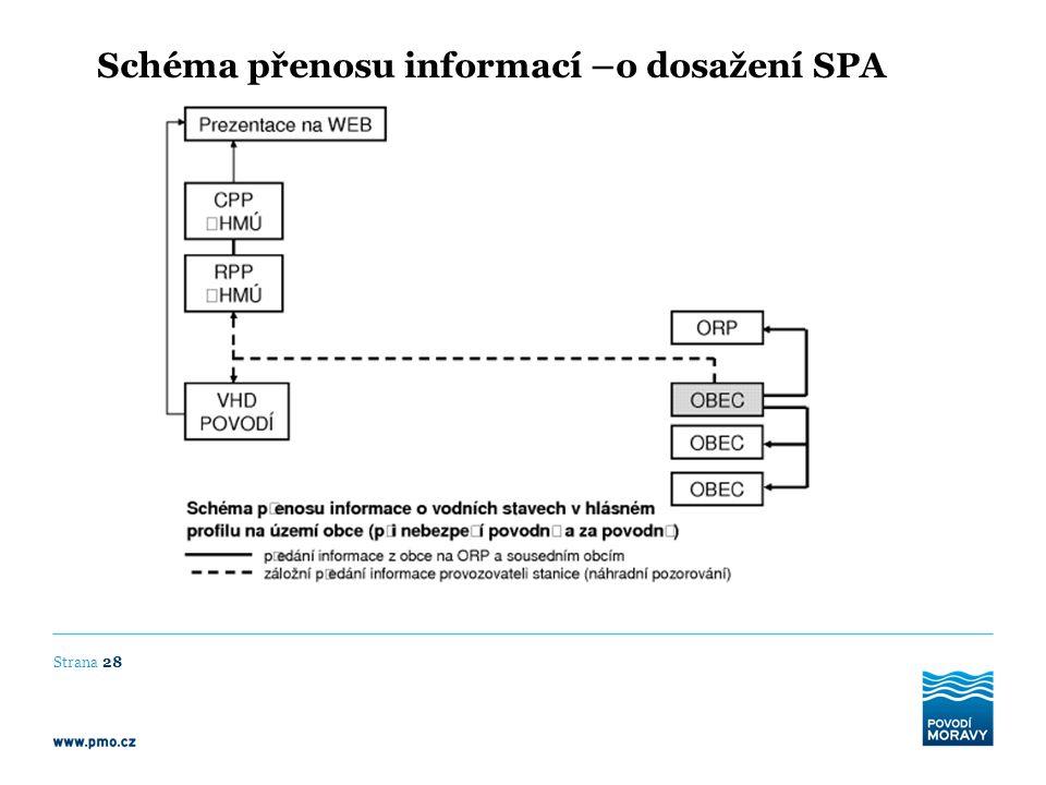 Schéma přenosu informací –o dosažení SPA