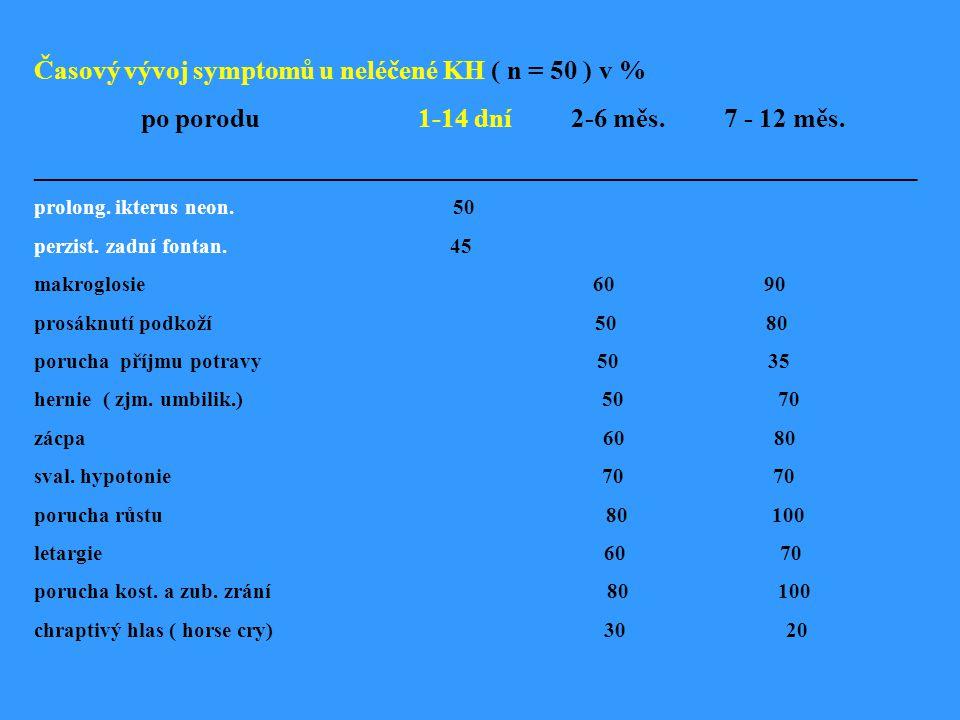Časový vývoj symptomů u neléčené KH ( n = 50 ) v %