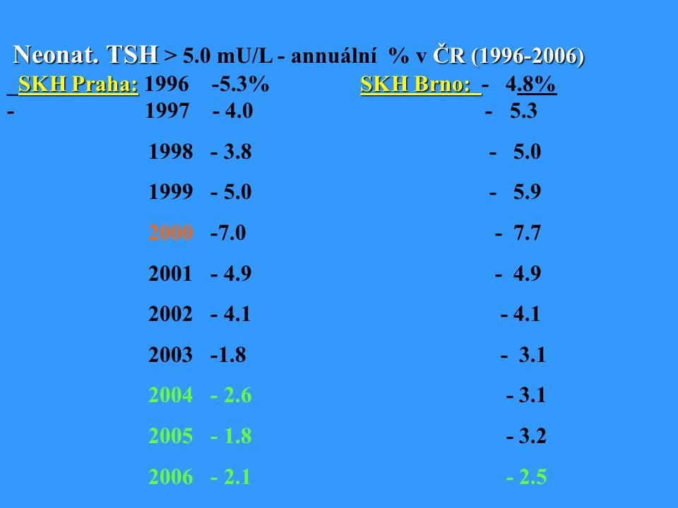 Neonat. TSH > 5.0 mU/L - annuální % v ČR (1996-2006) _SKH Praha: 1996 -5.3% SKH Brno: - 4.8% - 1997 - 4.0 - 5.3