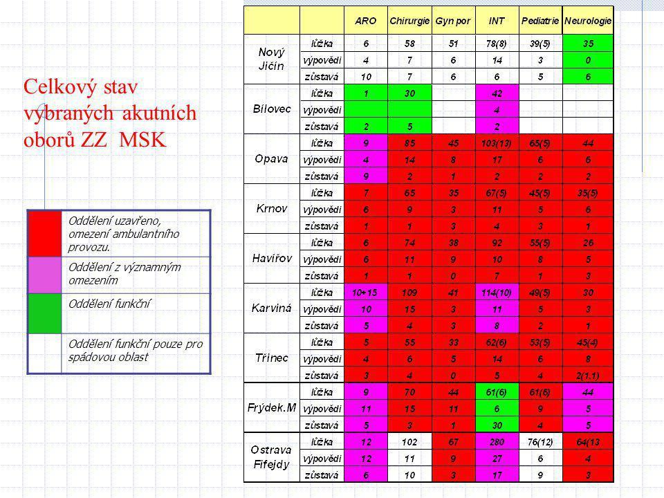 Celkový stav vybraných akutních oborů ZZ MSK