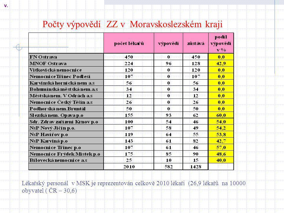 Počty výpovědí ZZ v Moravskoslezském kraji