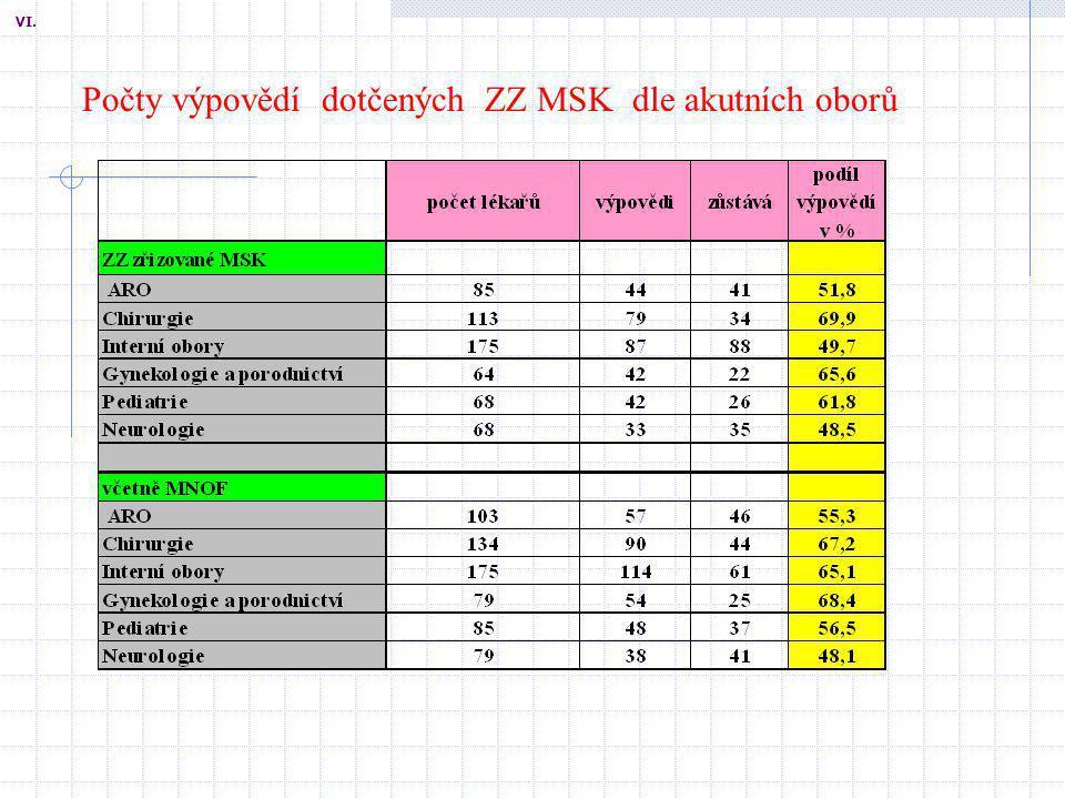 Počty výpovědí dotčených ZZ MSK dle akutních oborů