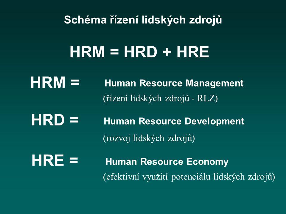 HRM = HRD + HRE HRM = HRD = HRE =