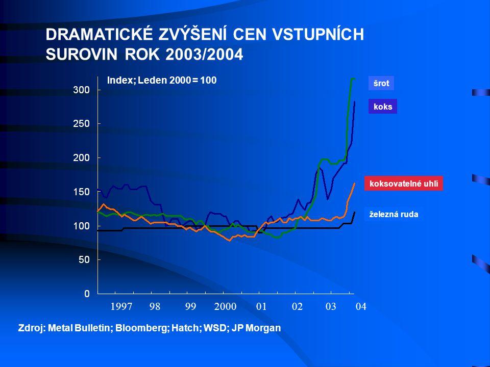 DRAMATICKÉ ZVÝŠENÍ CEN VSTUPNÍCH SUROVIN ROK 2003/2004
