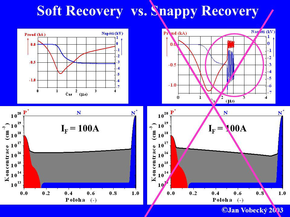 Soft Recovery vs. Snappy Recovery