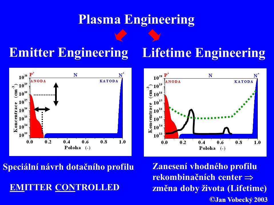 Plasma Engineering Emitter Engineering Lifetime Engineering