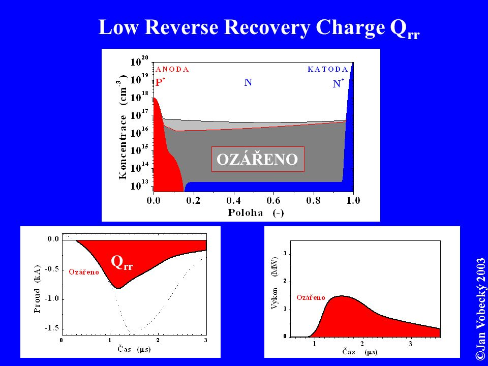 Low Reverse Recovery Charge Qrr