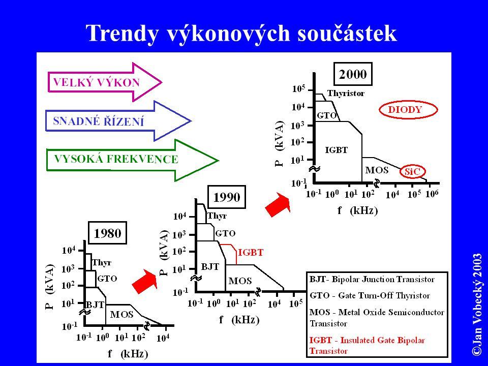 Trendy výkonových součástek