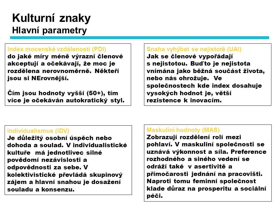 Kulturní znaky Hlavní parametry Index mocenské vzdálenosti (PDI)