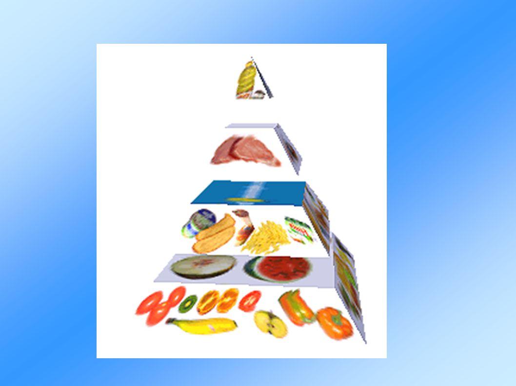 Výživová pyramida
