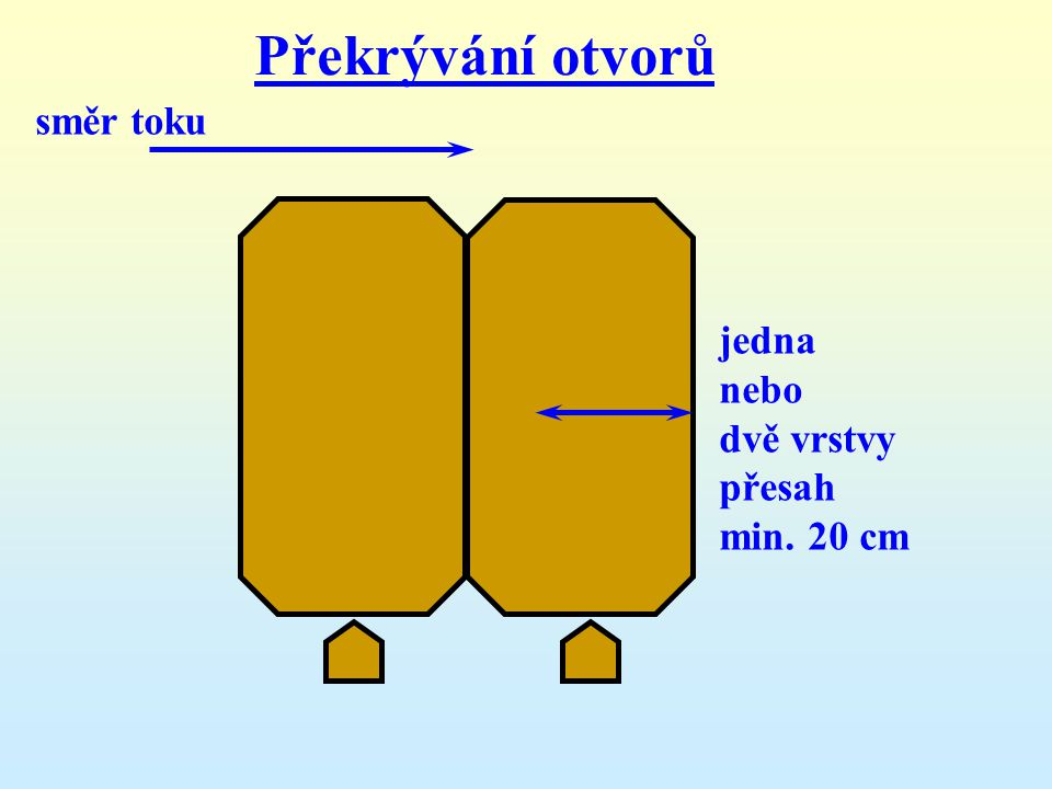 Překrývání otvorů směr toku jedna nebo dvě vrstvy přesah min. 20 cm