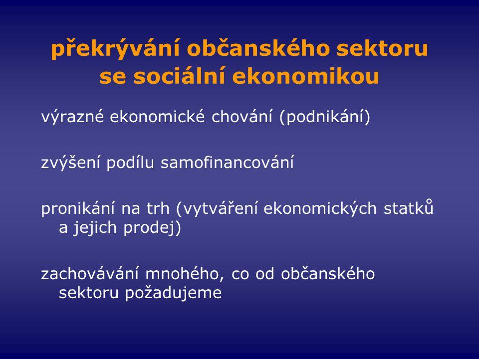 překrývání občanského sektoru se sociální ekonomikou