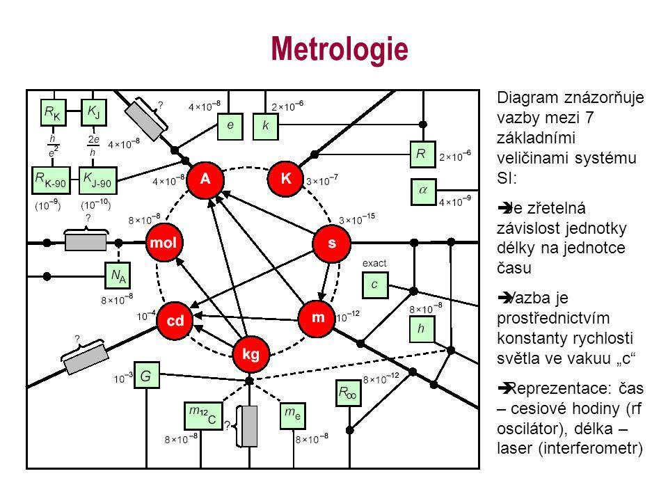 Metrologie Diagram znázorňuje vazby mezi 7 základními veličinami systému SI: Je zřetelná závislost jednotky délky na jednotce času.