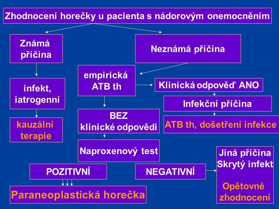 Paraneoplastická horečka