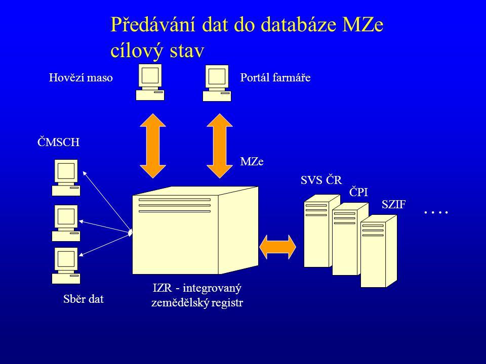 IZR - integrovaný zemědělský registr