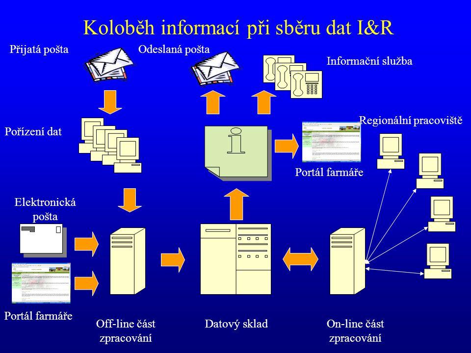 Koloběh informací při sběru dat I&R