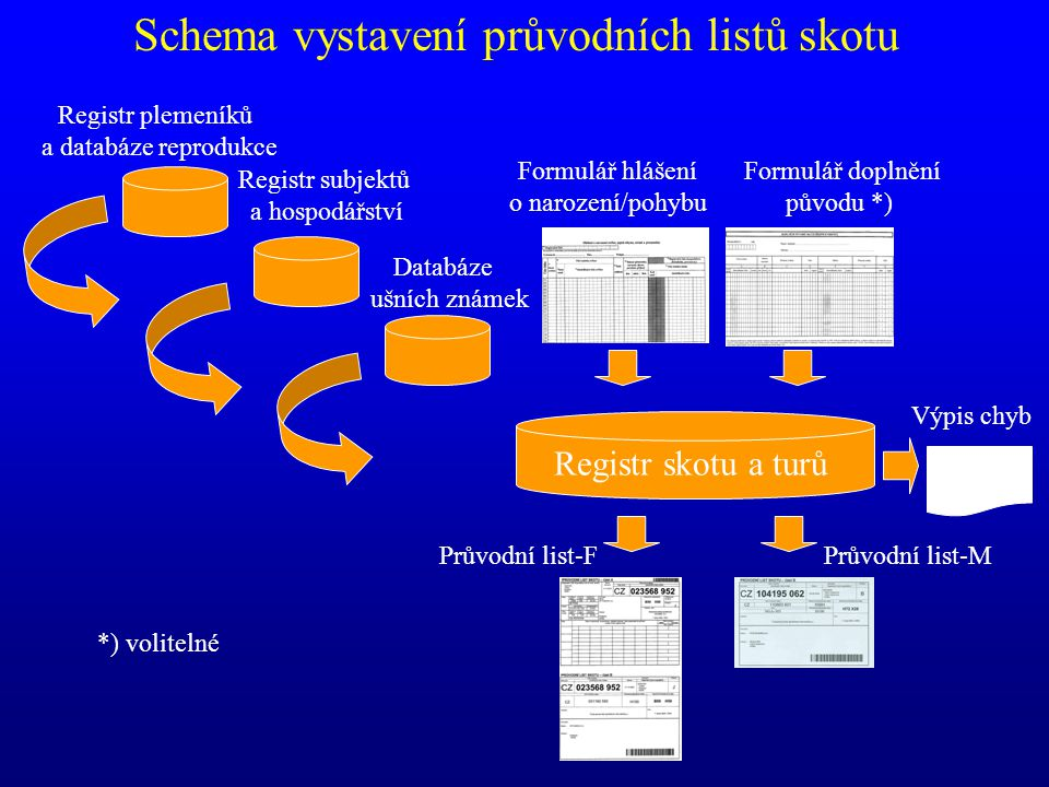 Schema vystavení průvodních listů skotu