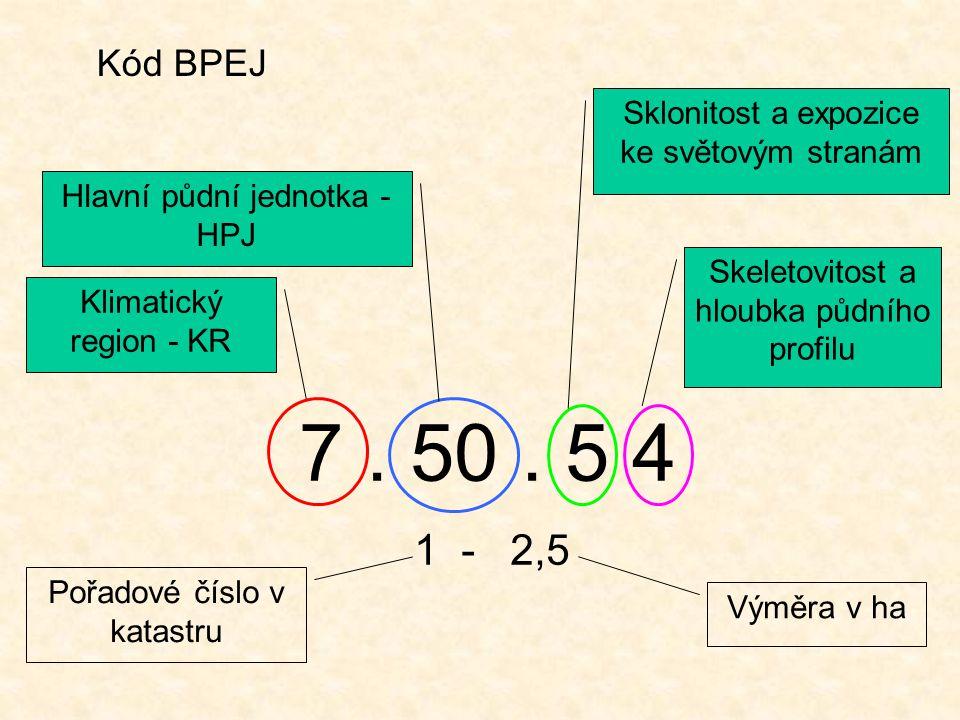 Kód BPEJ Sklonitost a expozice ke světovým stranám. Hlavní půdní jednotka - HPJ. Skeletovitost a hloubka půdního profilu.