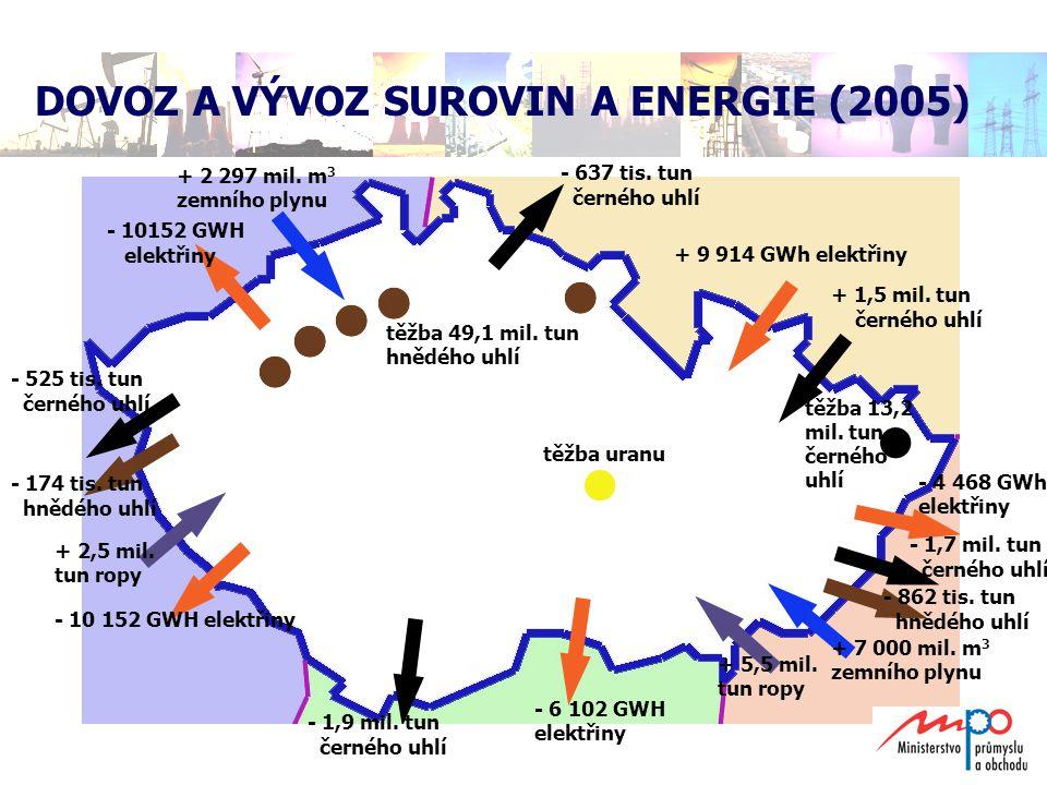 DOVOZ A VÝVOZ SUROVIN A ENERGIE (2005)