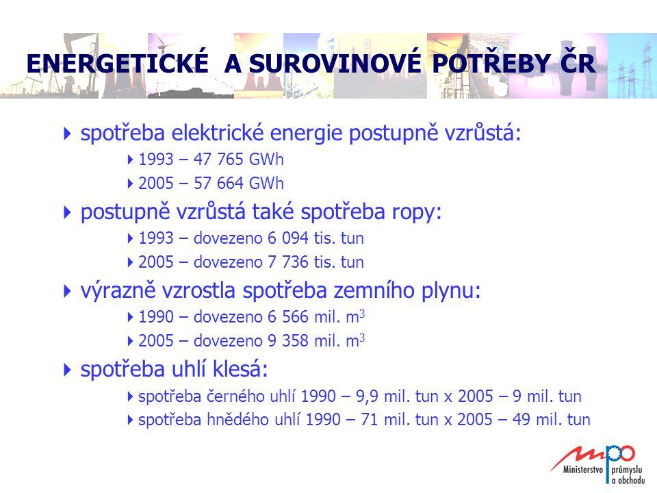 ENERGETICKÉ A SUROVINOVÉ POTŘEBY ČR