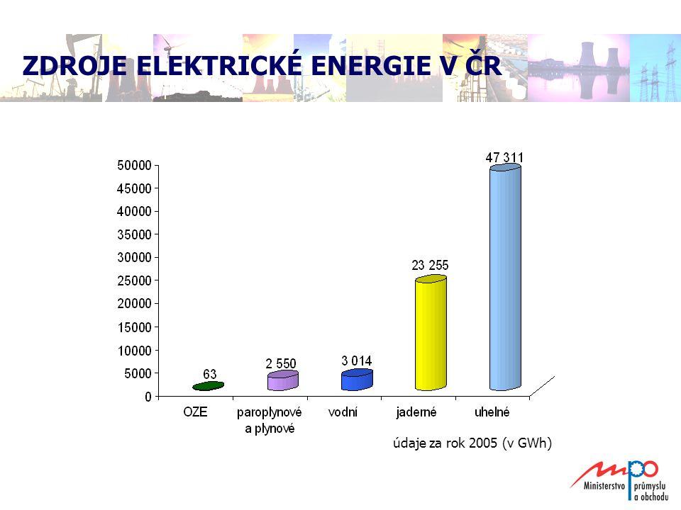 ZDROJE ELEKTRICKÉ ENERGIE V ČR