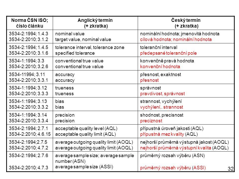 Norma ČSN ISO; číslo článku Anglický termín (+ zkratka)