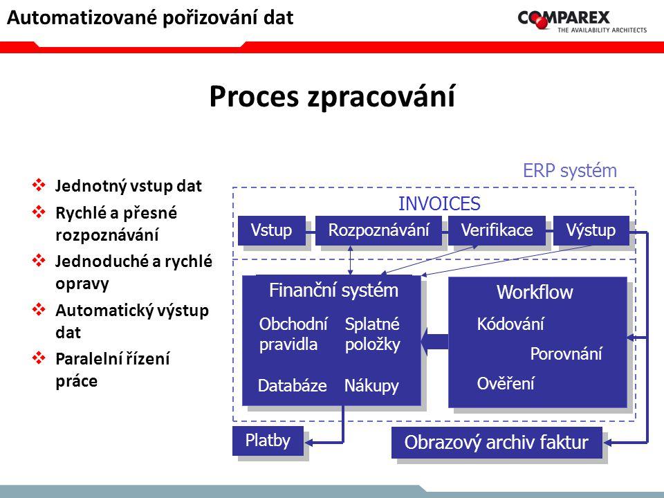 Proces zpracování Automatizované pořizování dat Jednotný vstup dat