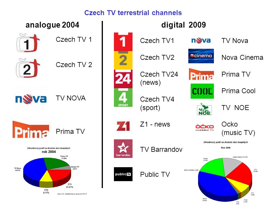 analogue 2004 digital 2009 Czech TV terrestrial channels Czech TV 1