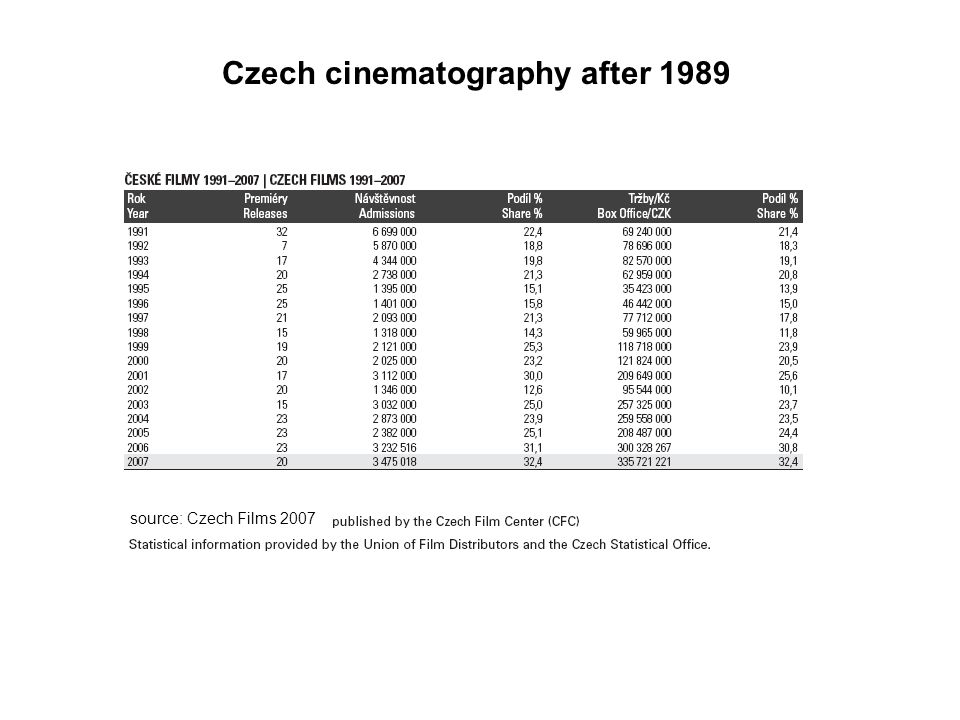 Czech cinematography after 1989