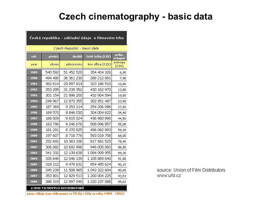 Czech cinematography - basic data