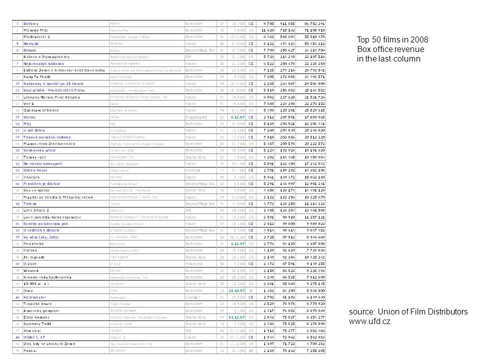 Top 50 films in 2008 Box office revenue. in the last column.